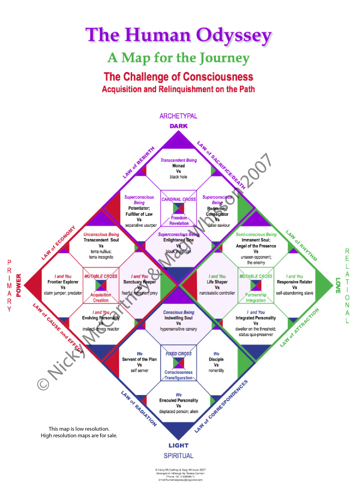 Pathway 3:  The Challenge of Consciousness: Acquisition and Relinquishment on the Path