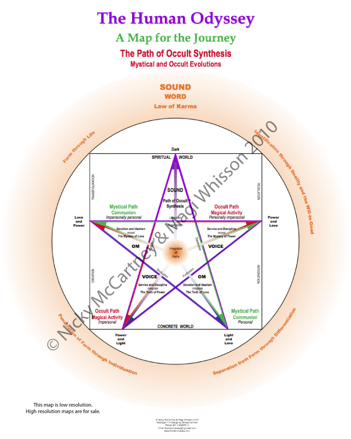 Pathway 6: The Path of Occult Synthesis – Mystical and Occult Evolutions